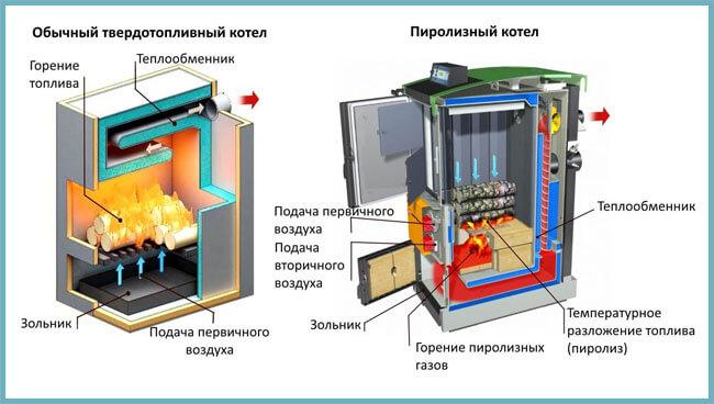 piroliznye-kotly-dlitelnogo-goreniya-s-vodyanym-konturom-2